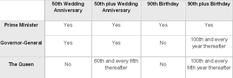 60th Wedding Anniversary Message From The Queen Tbrb Info